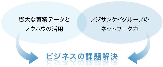「膨大な蓄積データとノウハウの活用」+「フジサンケイグループのネットワーク力」→ビジネスの課題解決